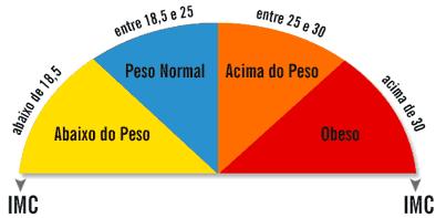 Clculo IMC e tabela IMC