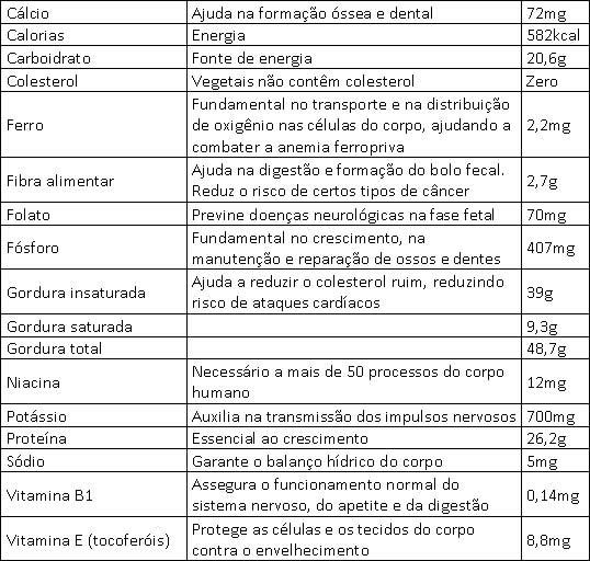 tabela_amendoim